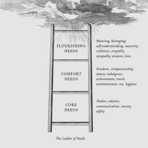 HEIRARCHYOF NEEDS
